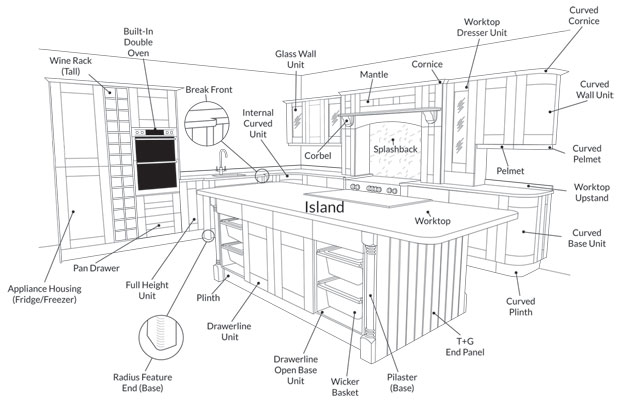 Diagram of kitchen bits
